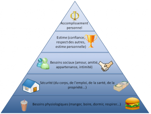 pyramide_besoins_maslow